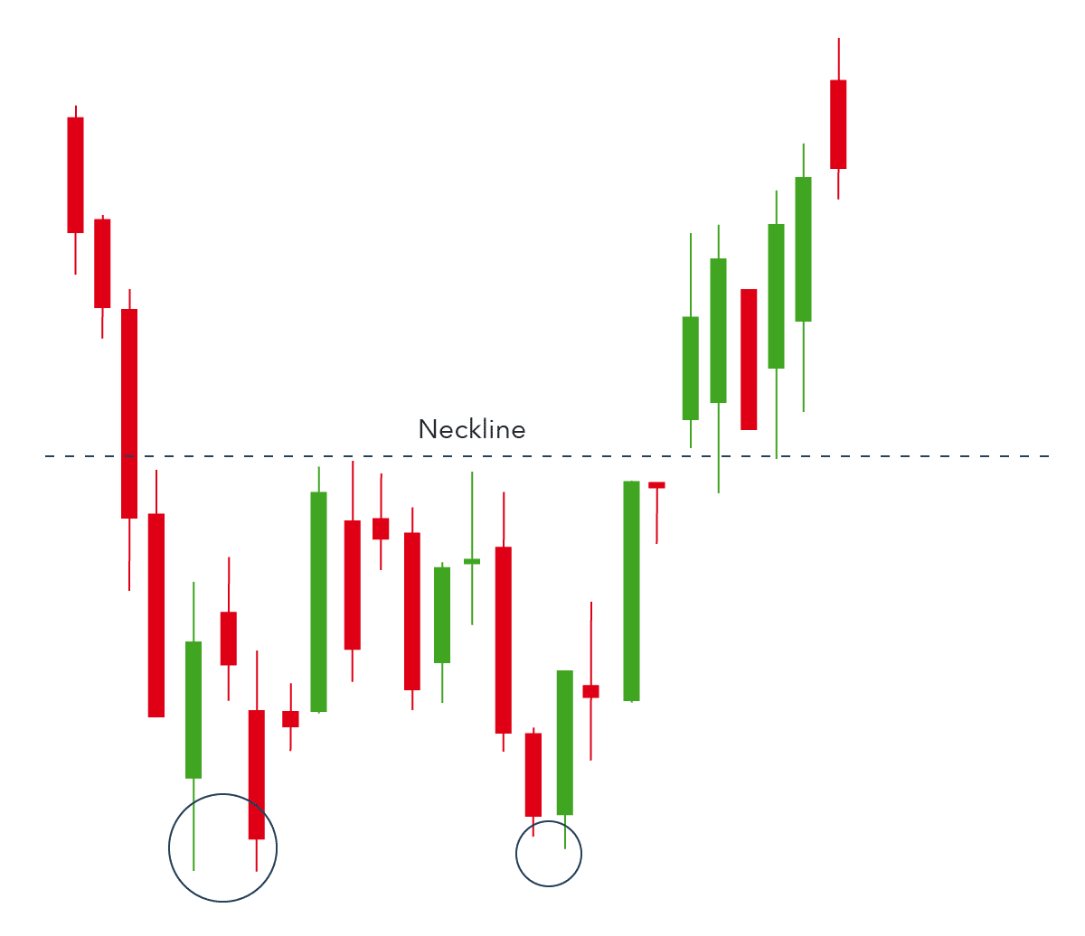 Chat showing double bottom signaling reversal