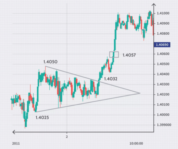 Chart showing price breaking out of the triangle