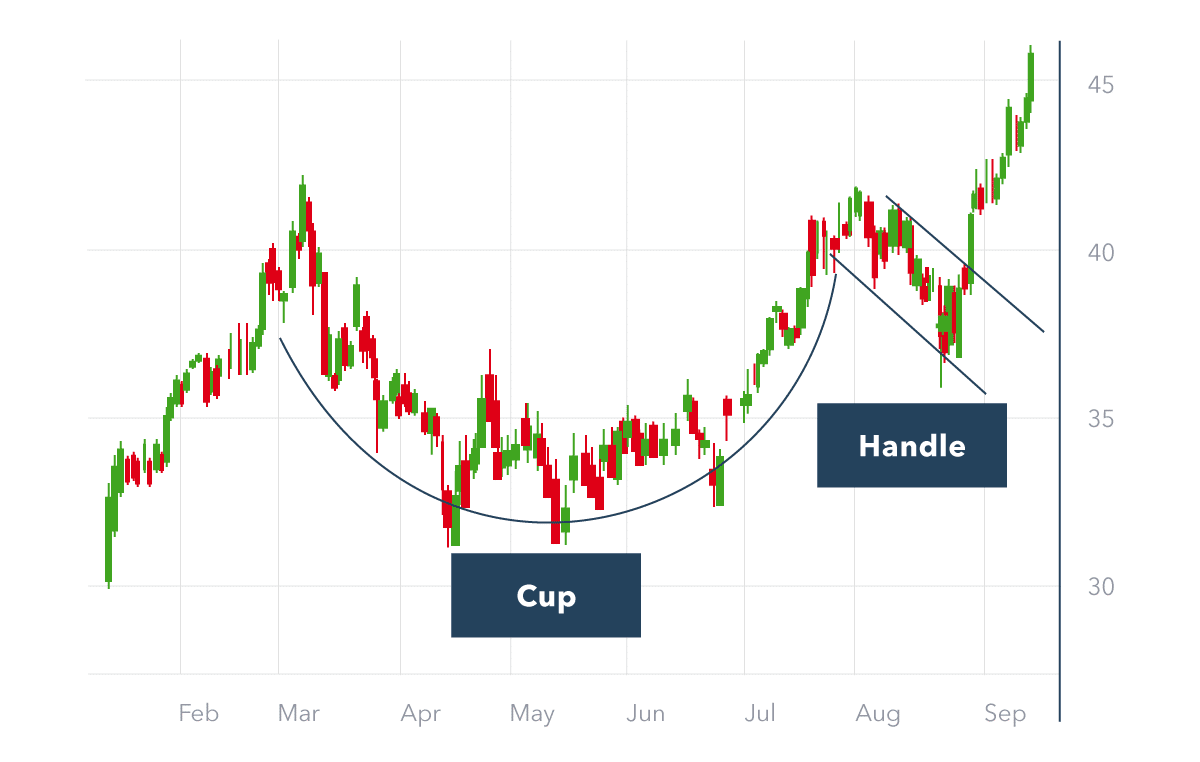 Chat showing cup and handle signaling a bullish breakout