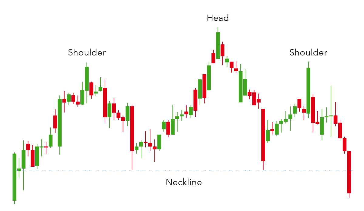 Chat showing price edging lower after breaking the neckline