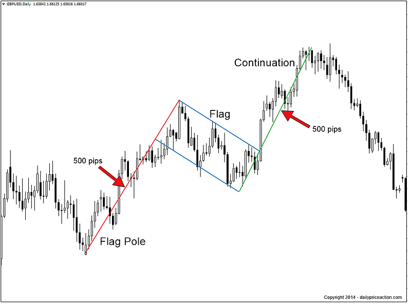 Chart showing formation of the bullish flag