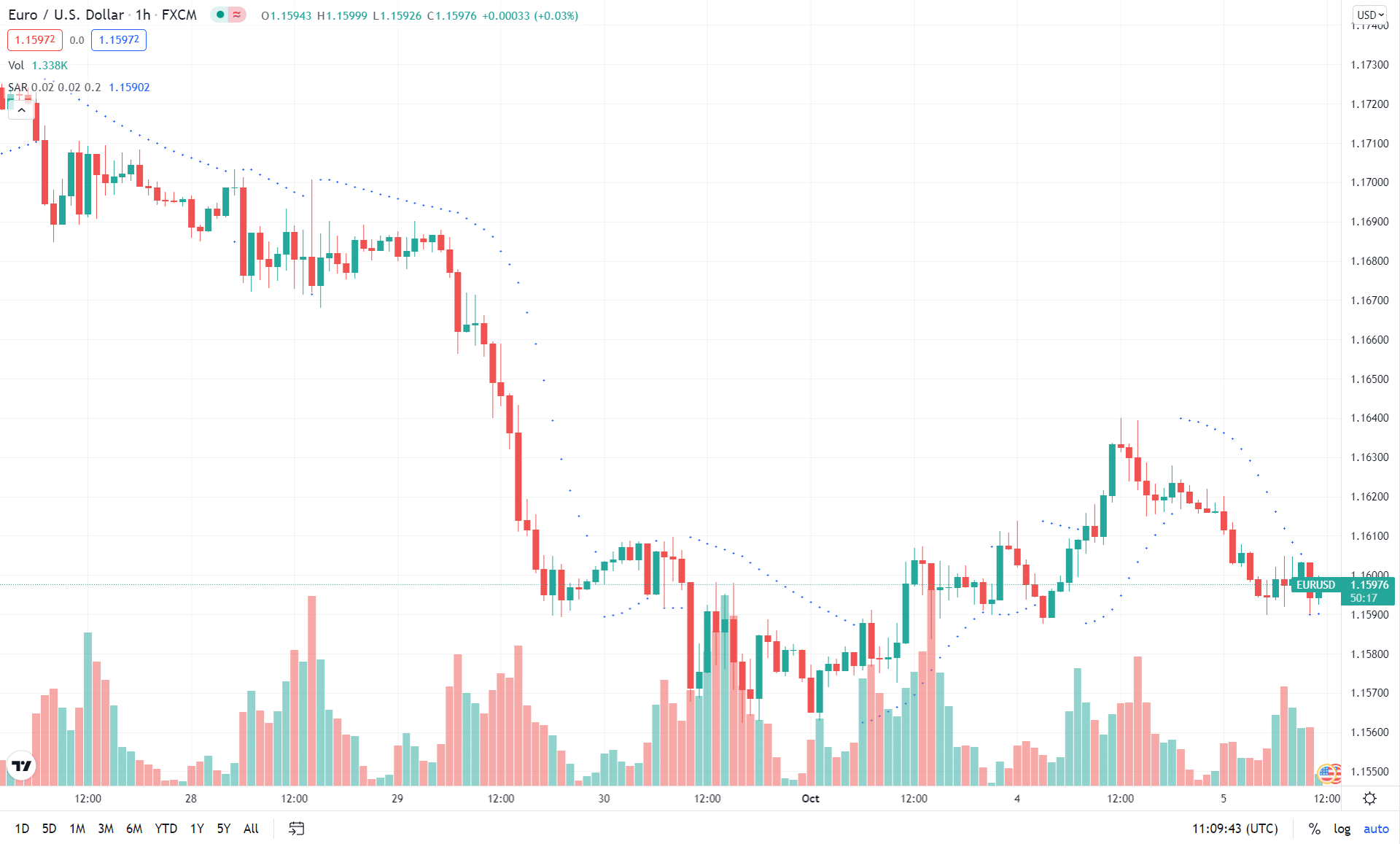Chart showing Parabolic Star showing dots alignment hinting price direction