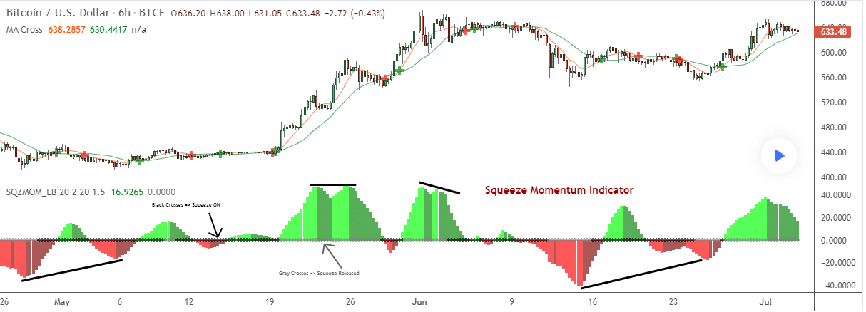 Chart showing working of squeeze momentum indicator