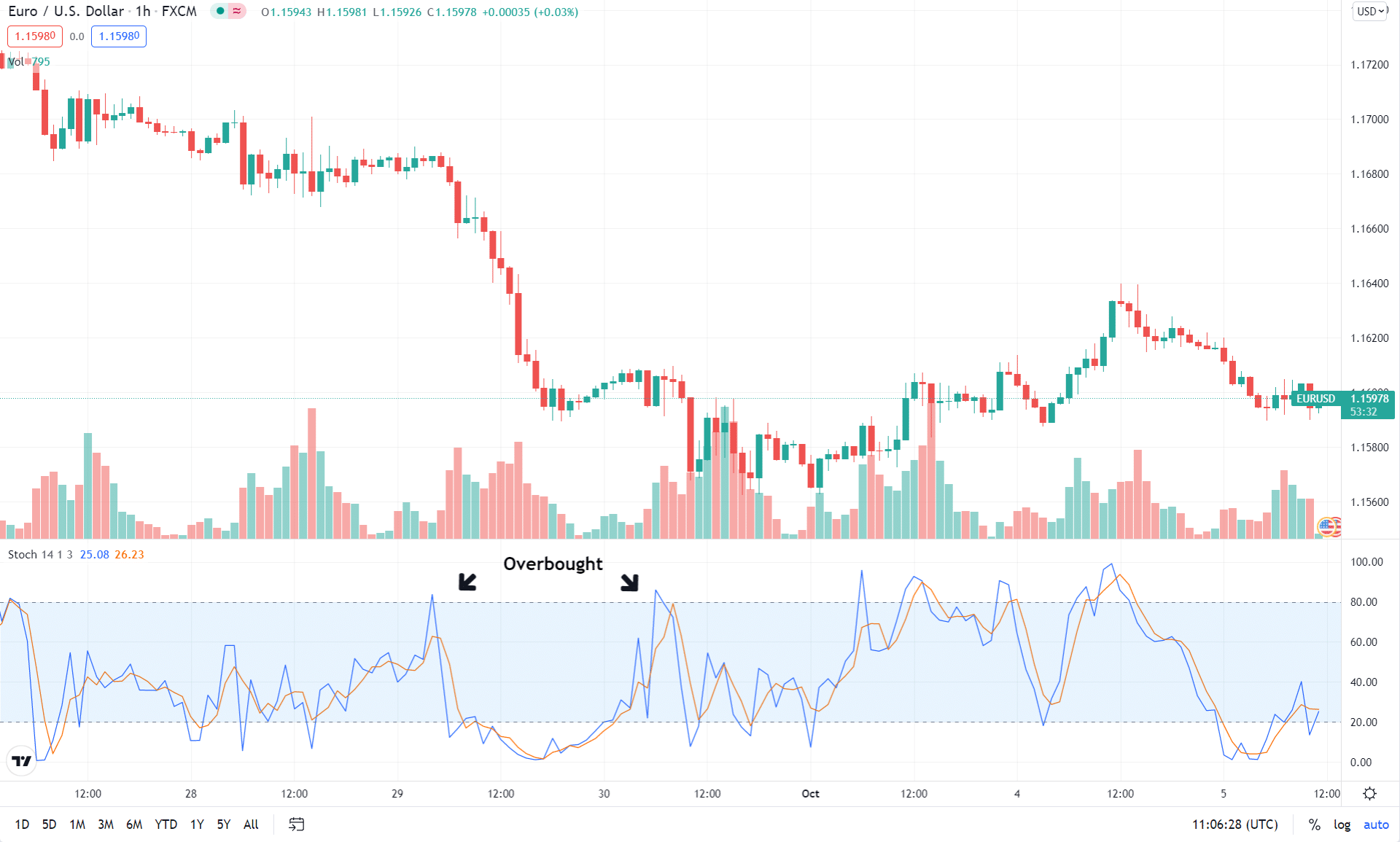 Chart showing stochastic signaling sell opportunity
