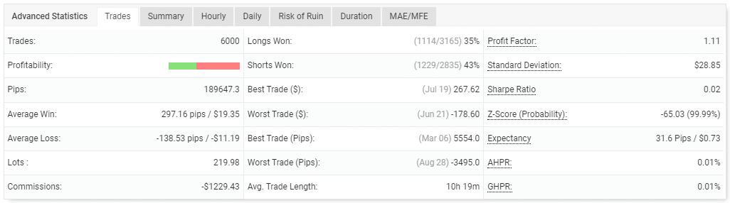 Trading performance.