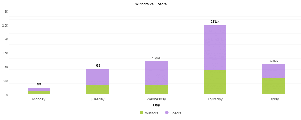 Number of trades conducted from Monday to Friday.