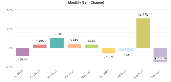 Monthly profits from January 2021 to September 2021.
