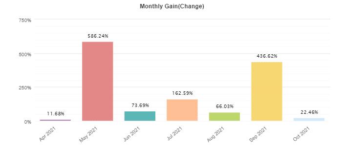 Monthly profits of Punisher Scalper EA.