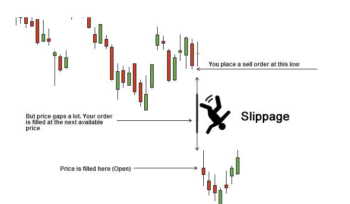 Image depicting what is slippage
