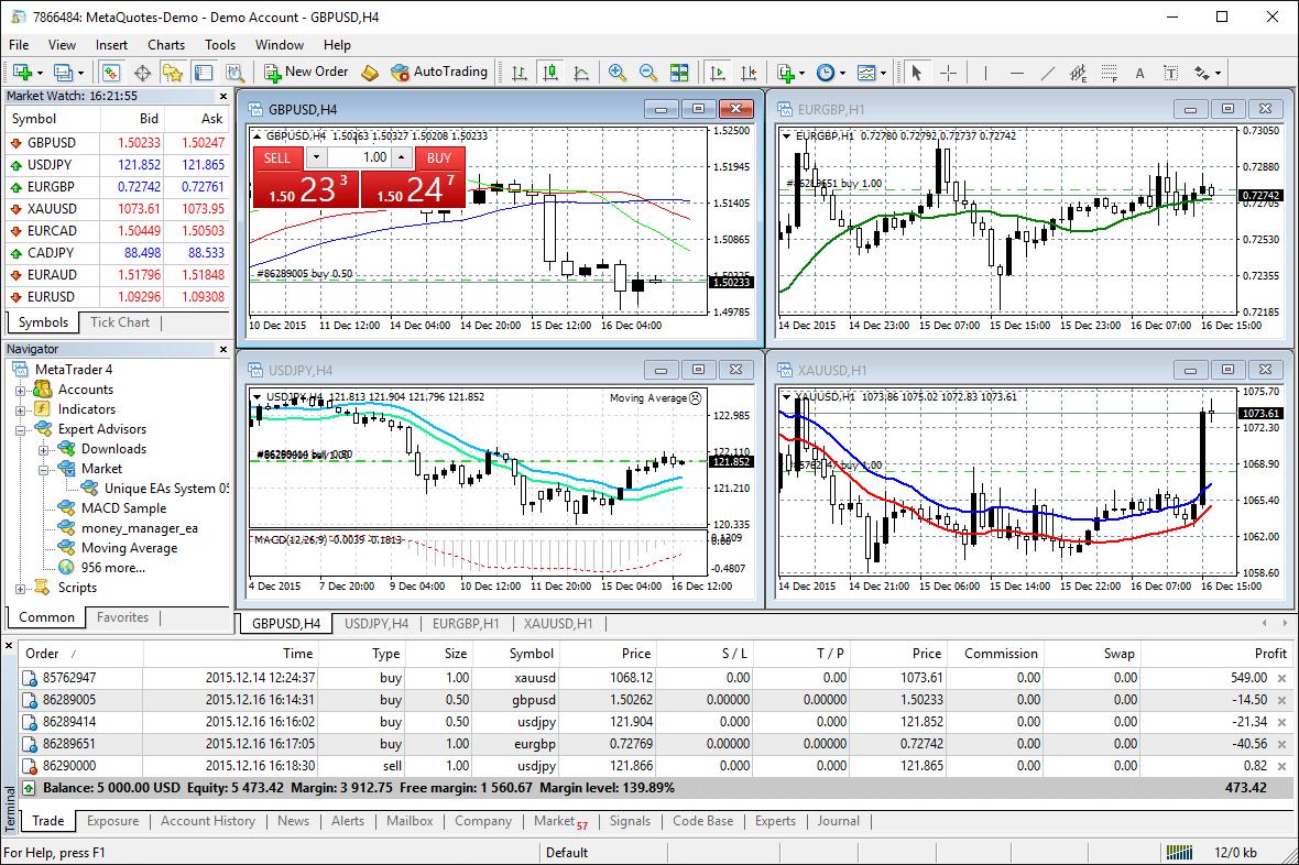 Chart showing MT4 Trading platform