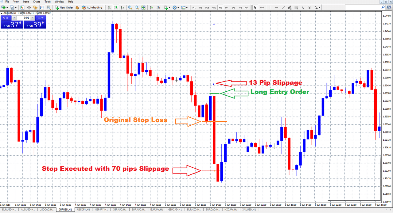 The chart showing big loss due to stop loss slippage