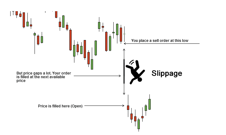 The chart showing price gap resulting in slippage
